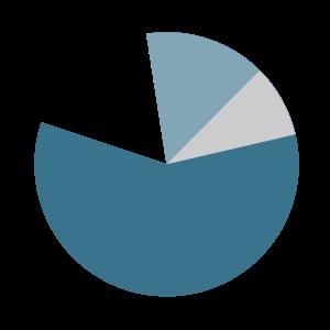 Statystyki i analizy urzędu
